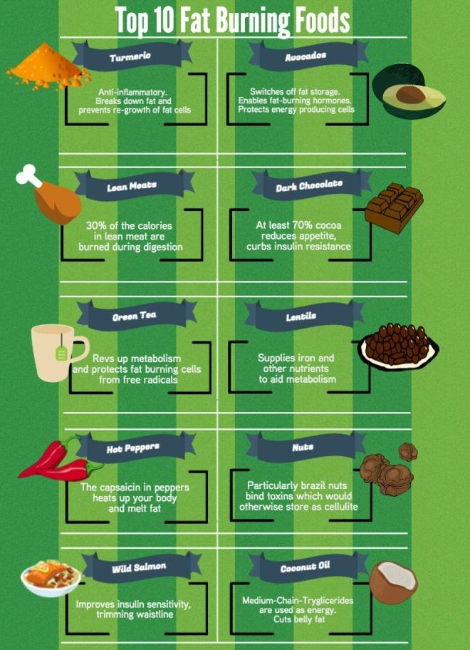 10-Fat-Burning-Foods